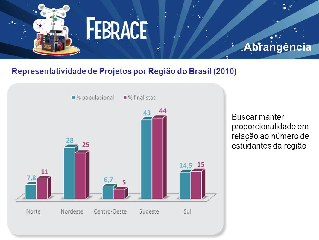 Abrangência Representatividade de Projetos por Região do Brasil (2010)