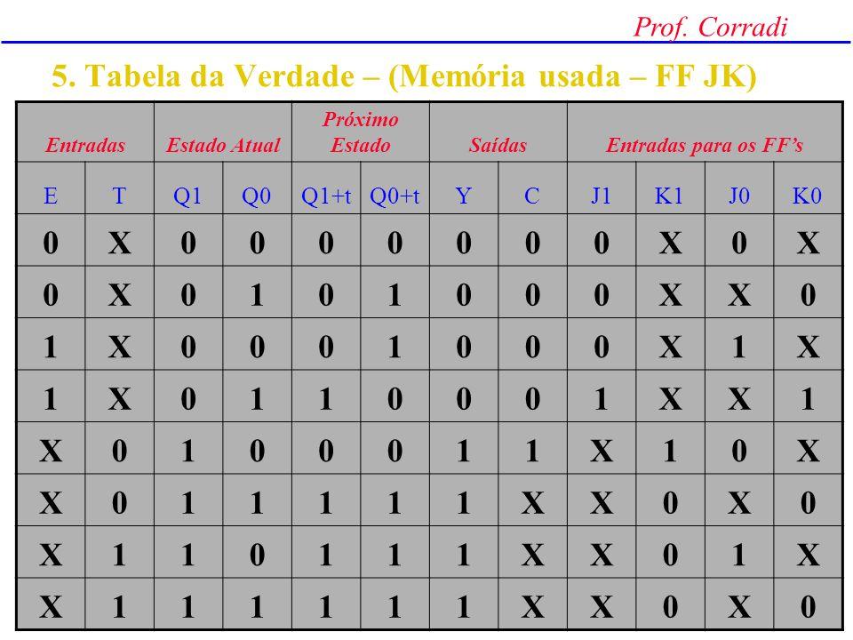 5. Tabela da Verdade – (Memória usada – FF JK)