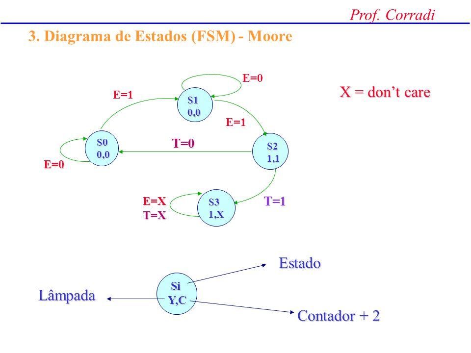 3. Diagrama de Estados (FSM) - Moore