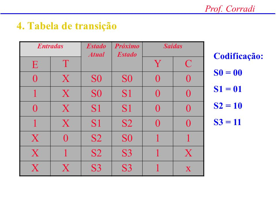 4. Tabela de transição E T Y C X S0 1 S1 S2 S3 x Codificação: S0 = 00