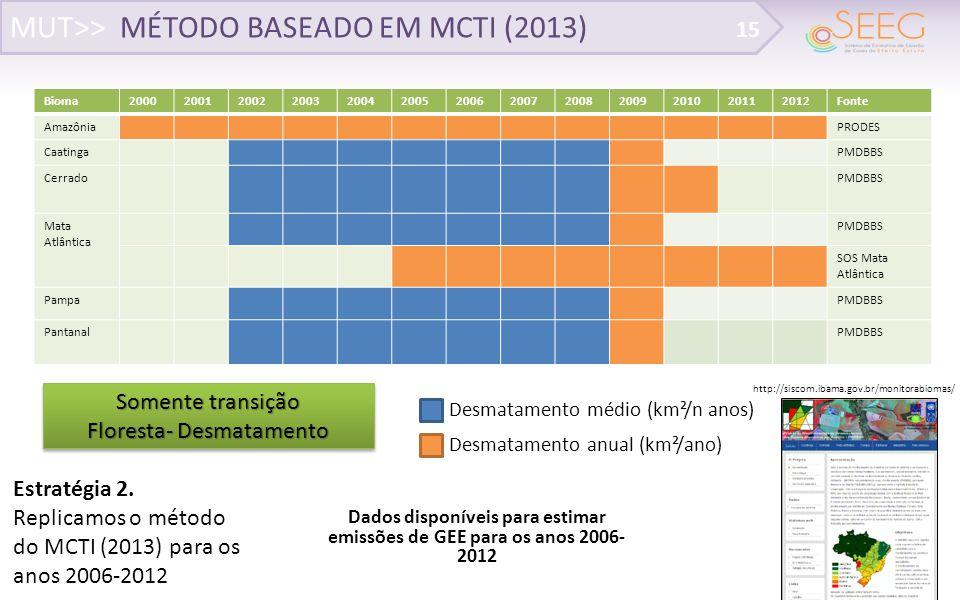 Dados disponíveis para estimar emissões de GEE para os anos 2006-2012