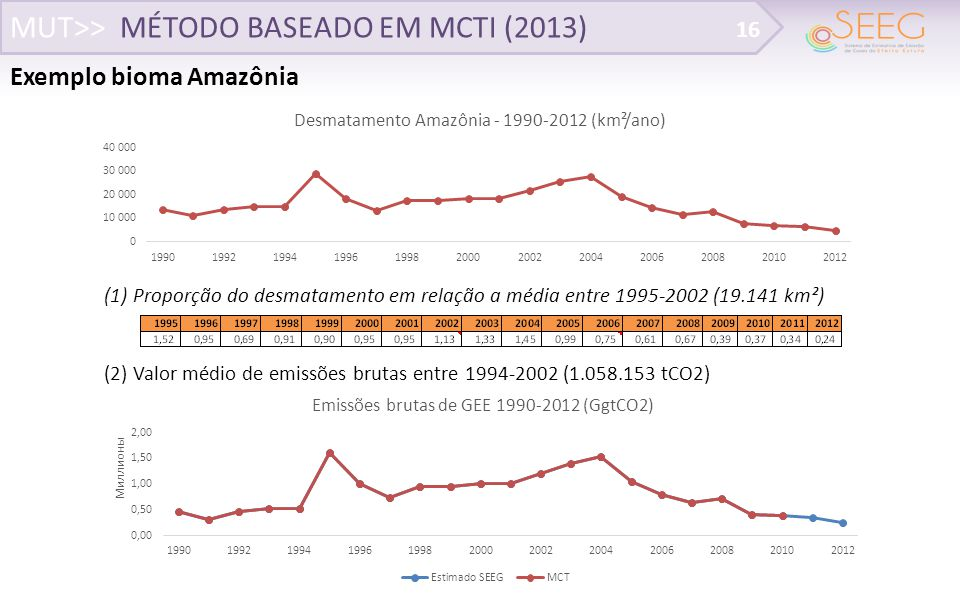 MUT>> MÉTODO BASEADO EM MCTI (2013)