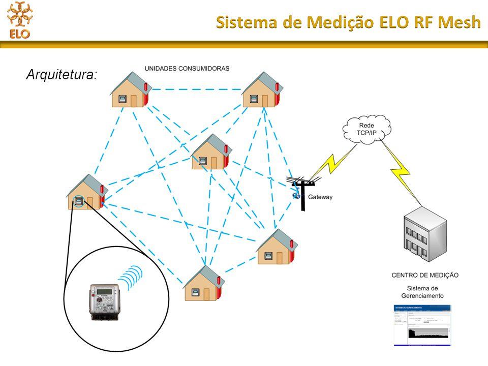 Sistema de Medição ELO RF Mesh