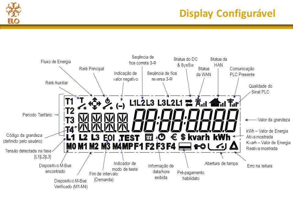 Display Configurável Seqência de fios correta 3-Ф Status do DC & SysSw