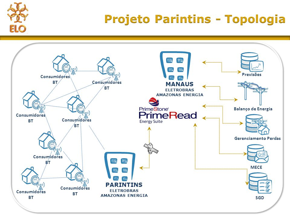 Projeto Parintins - Topologia
