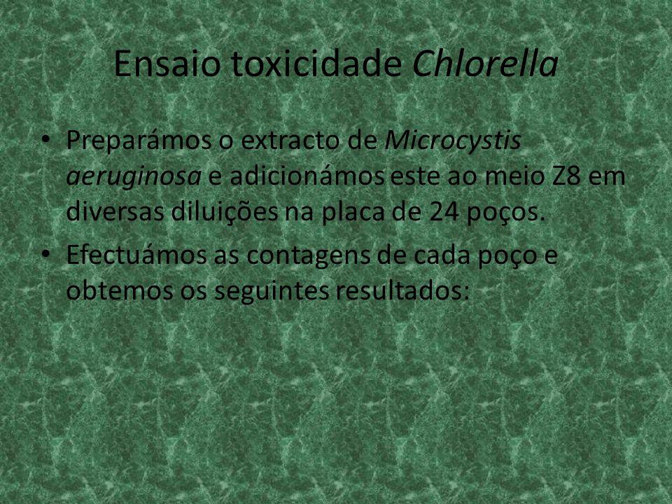 Ensaio toxicidade Chlorella