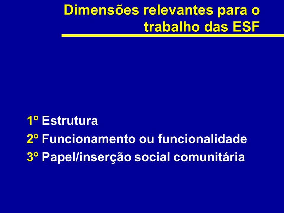 Dimensões relevantes para o trabalho das ESF
