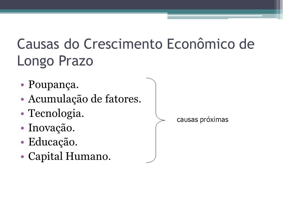 Causas do Crescimento Econômico de Longo Prazo