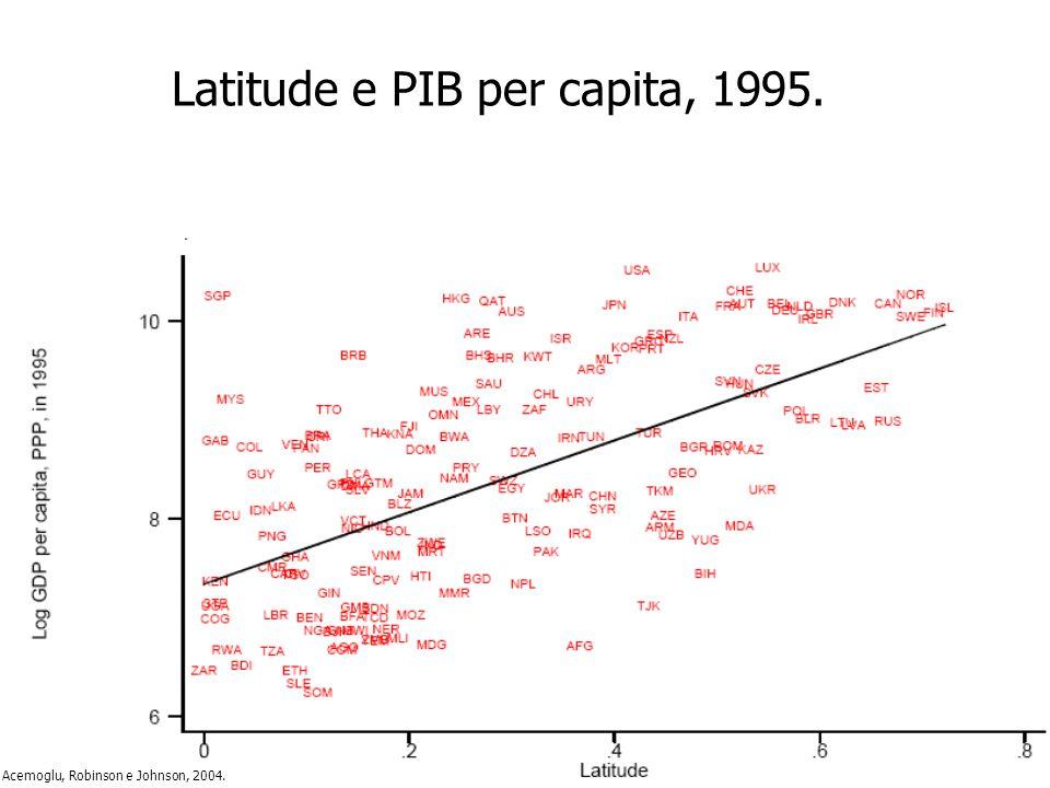 Latitude e PIB per capita, 1995.
