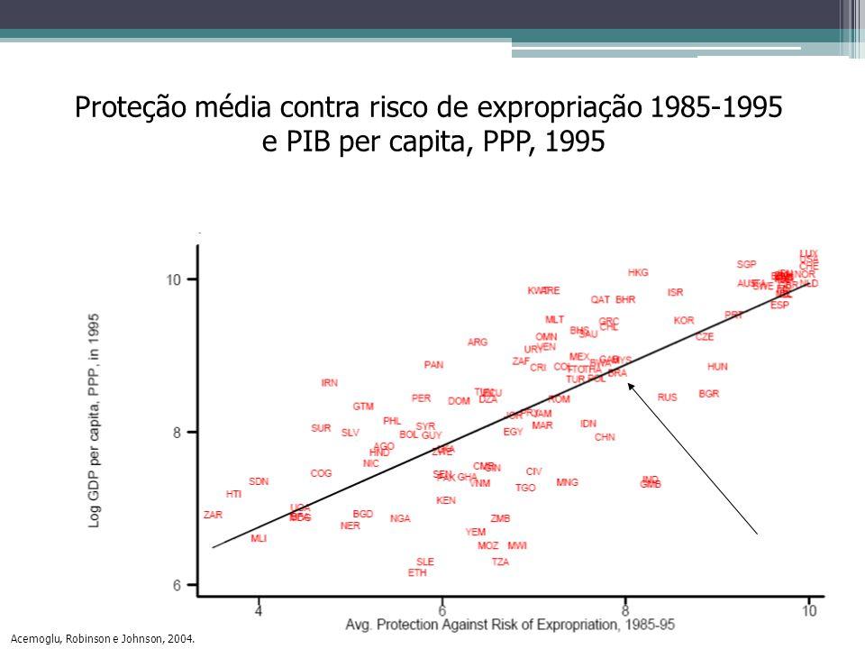 Proteção média contra risco de expropriação 1985-1995