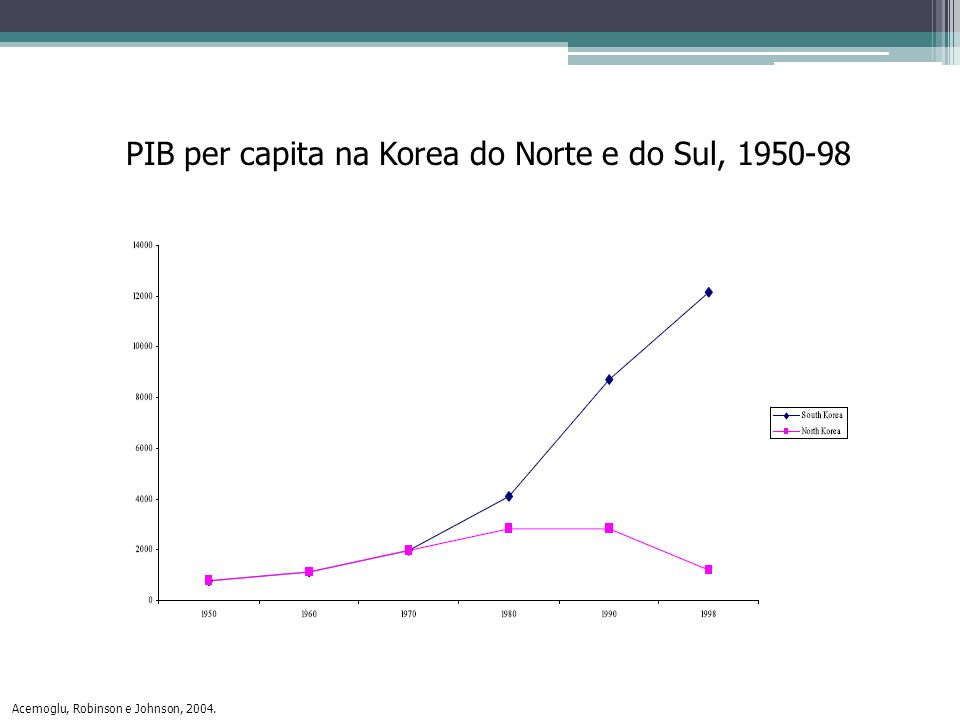 PIB per capita na Korea do Norte e do Sul, 1950-98