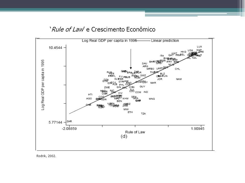 'Rule of Law' e Crescimento Econômico