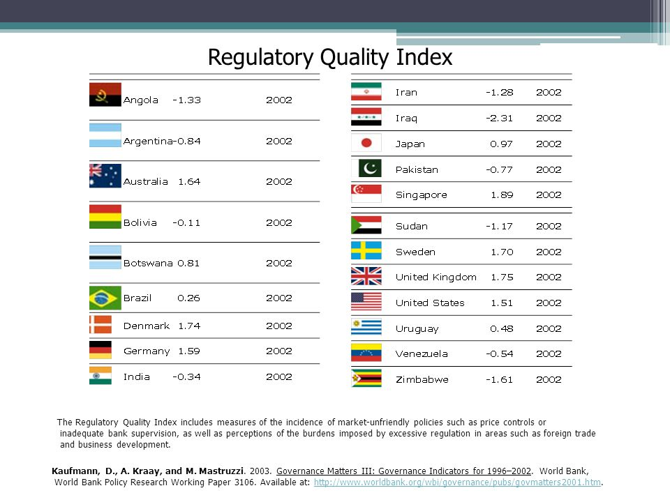 Regulatory Quality Index