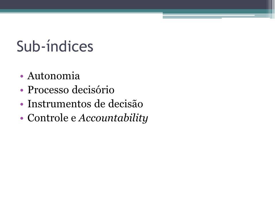 Sub-índices Autonomia Processo decisório Instrumentos de decisão