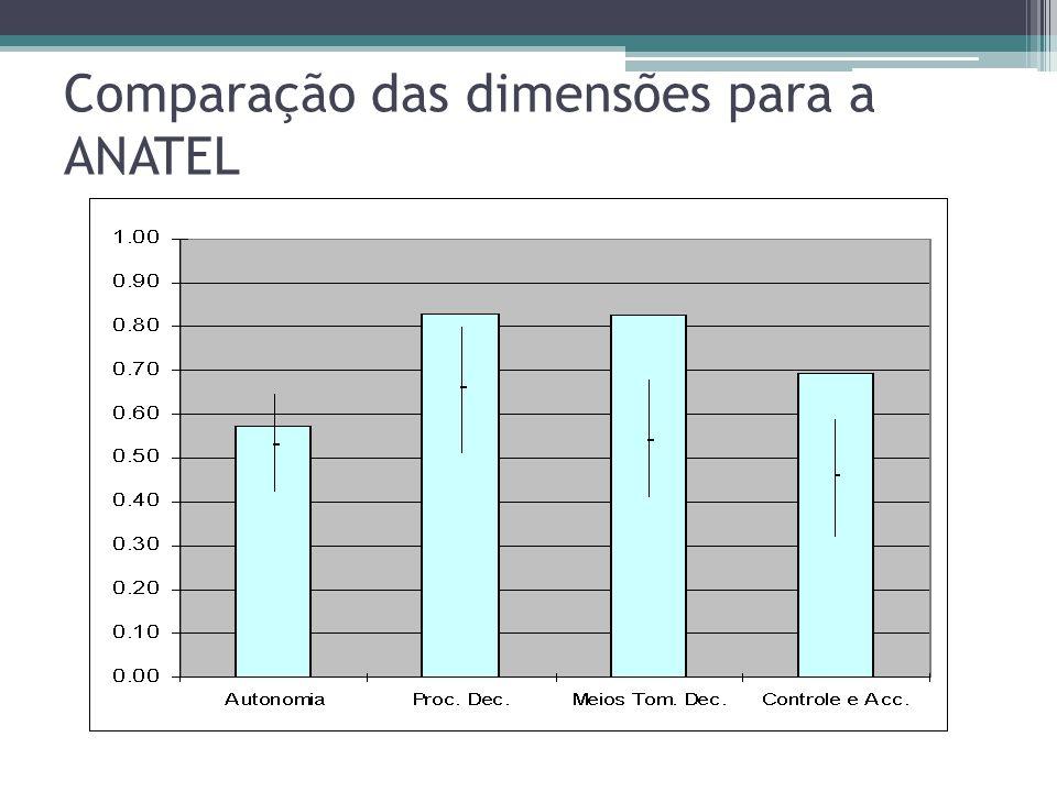 Comparação das dimensões para a ANATEL