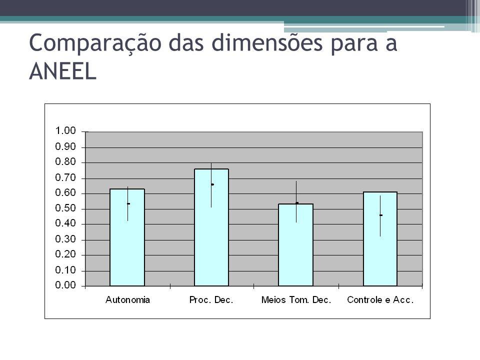 Comparação das dimensões para a ANEEL