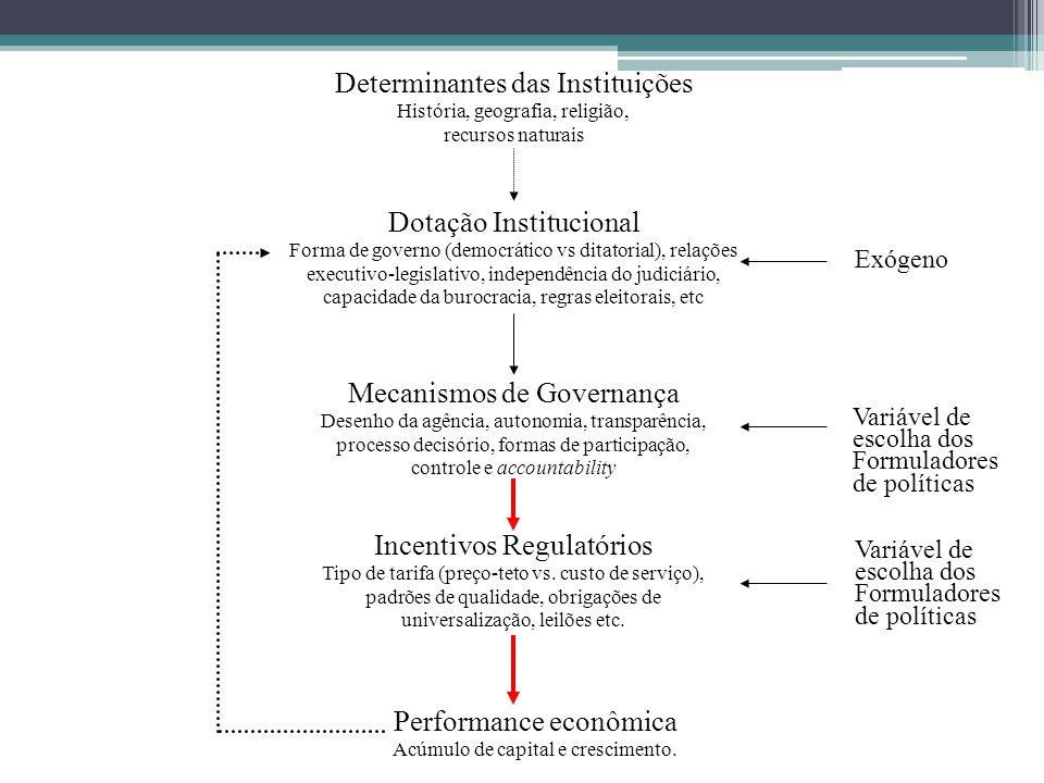 Determinantes das Instituições