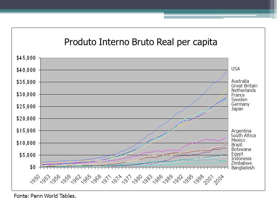 Produto Interno Bruto Real per capita