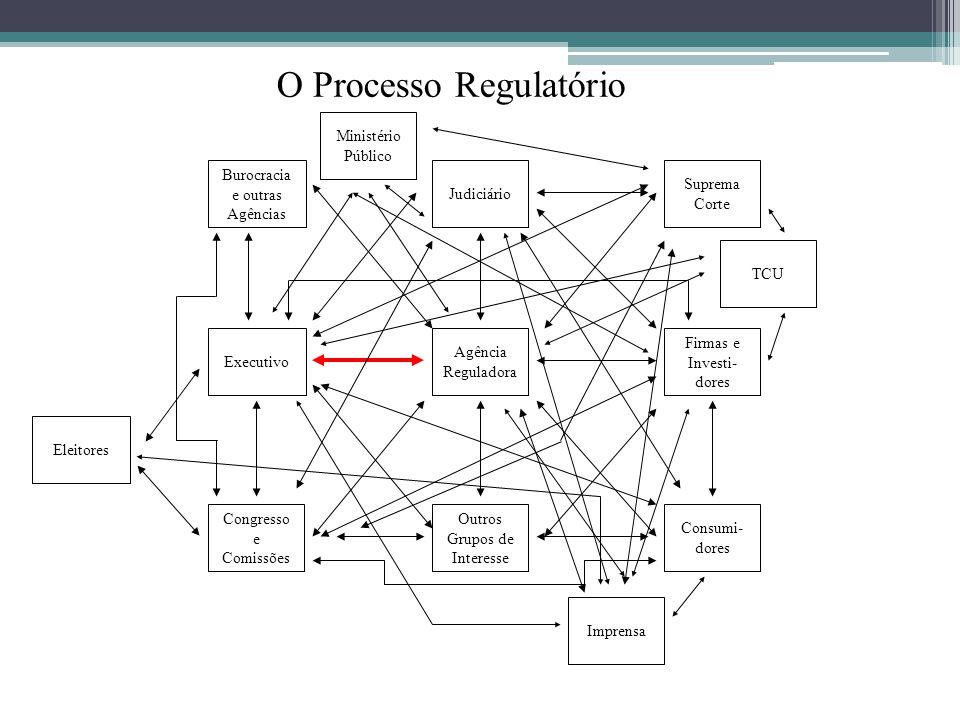 O Processo Regulatório