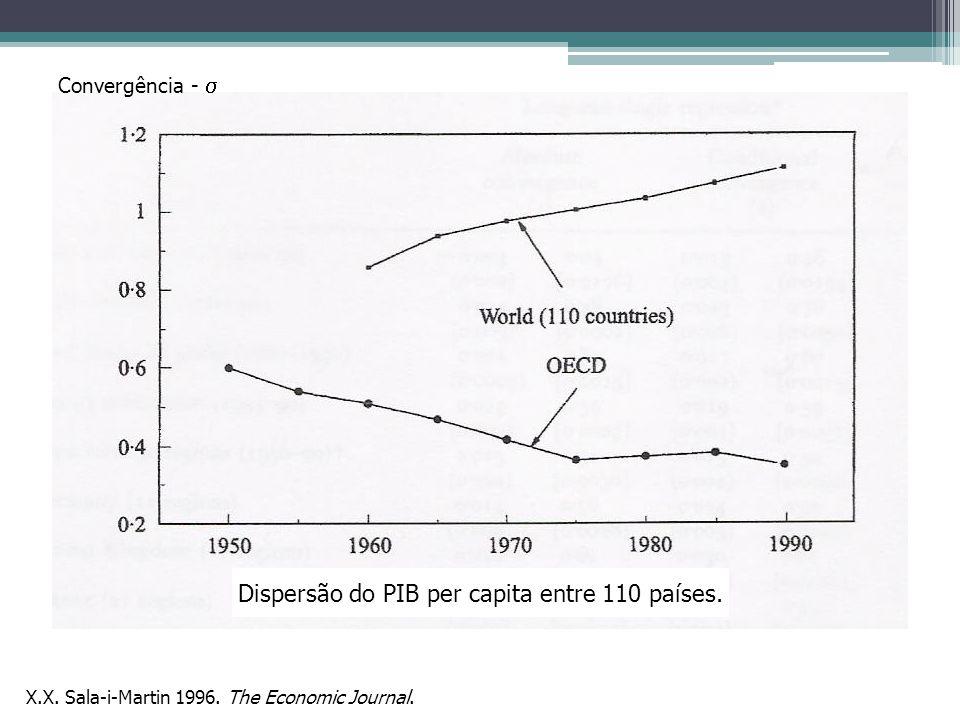 Dispersão do PIB per capita entre 110 países.