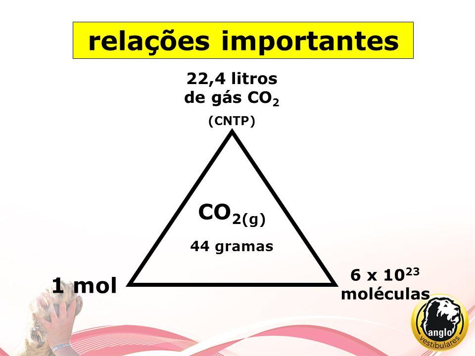 relações importantes CO2(g) 44 gramas 1 mol 22,4 litros de gás CO2