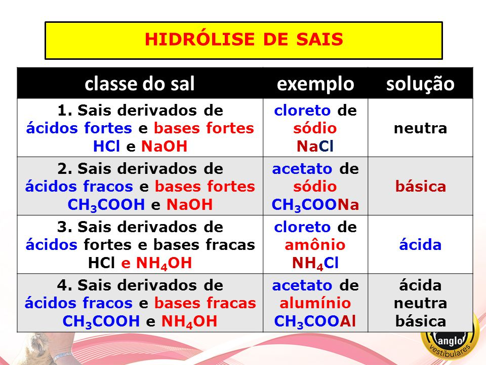 hidrólise de sais classe do sal exemplo solução 1. Sais derivados de