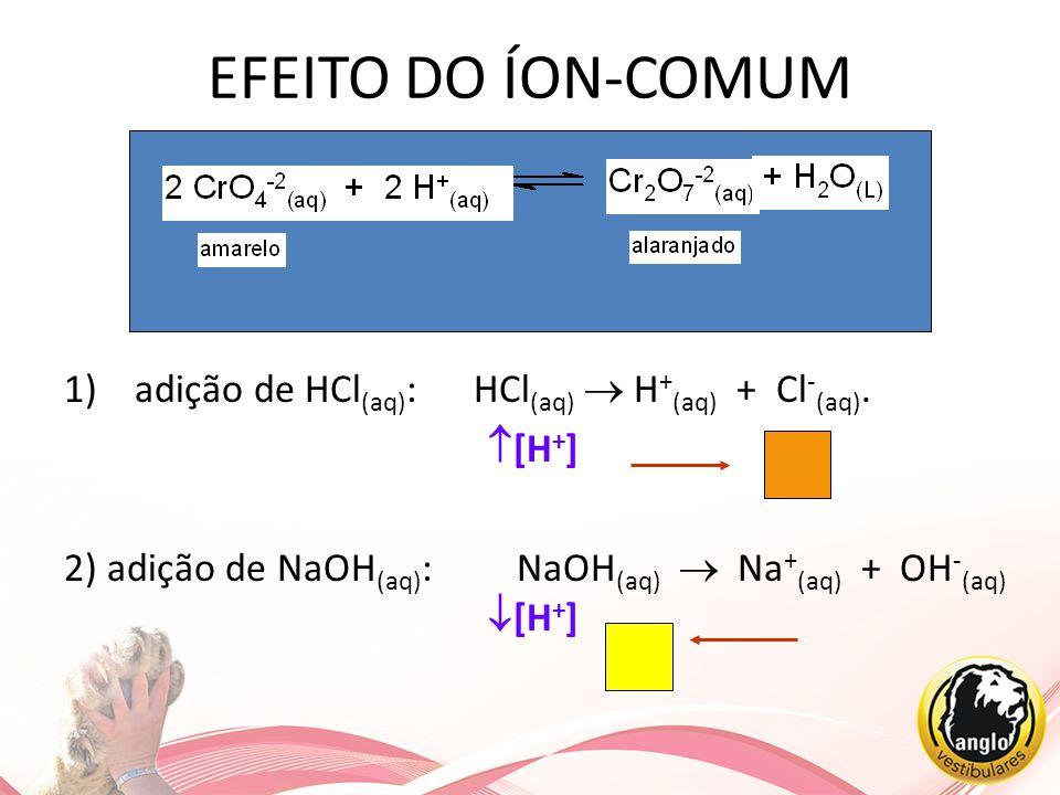 EFEITO DO ÍON-COMUM adição de HCl(aq): HCl(aq)  H+(aq) + Cl-(aq).