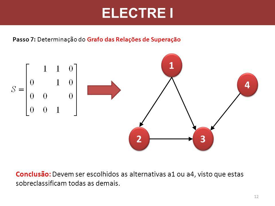 ELECTRE I Passo 7: Determinação do Grafo das Relações de Superação. 1. 4. 2. 3.