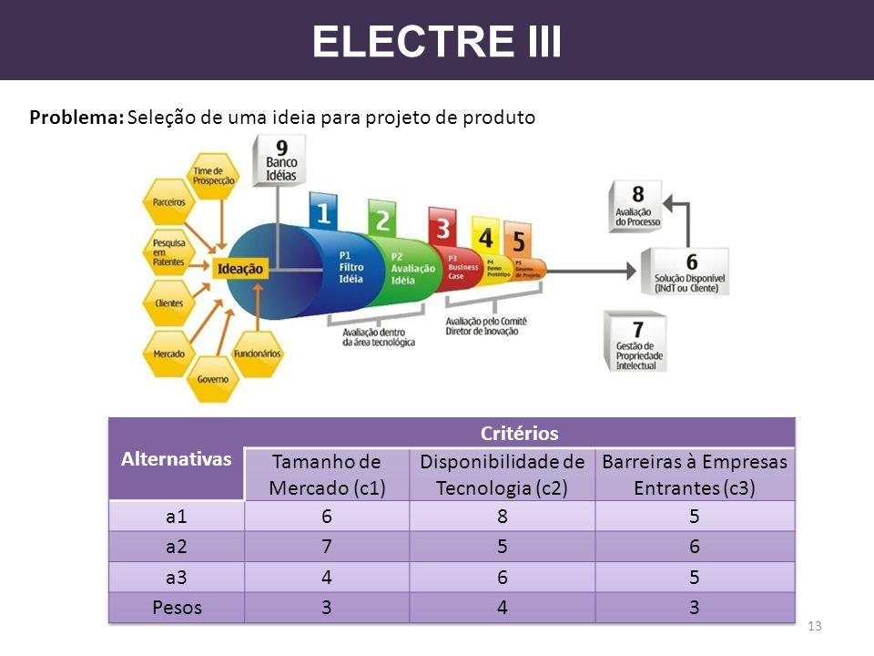 ELECTRE III Problema: Seleção de uma ideia para projeto de produto