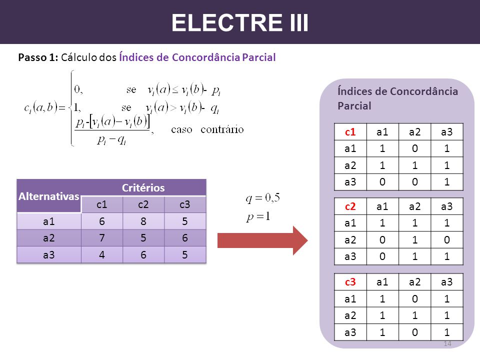 ELECTRE III Passo 1: Cálculo dos Índices de Concordância Parcial