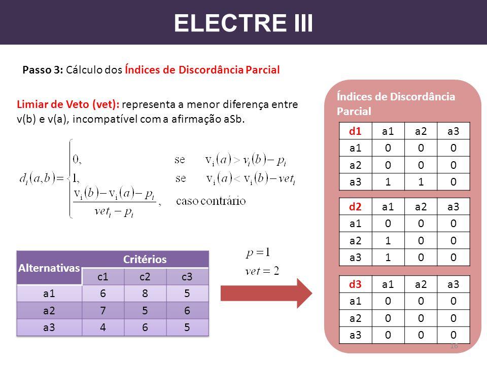 ELECTRE III Passo 3: Cálculo dos Índices de Discordância Parcial
