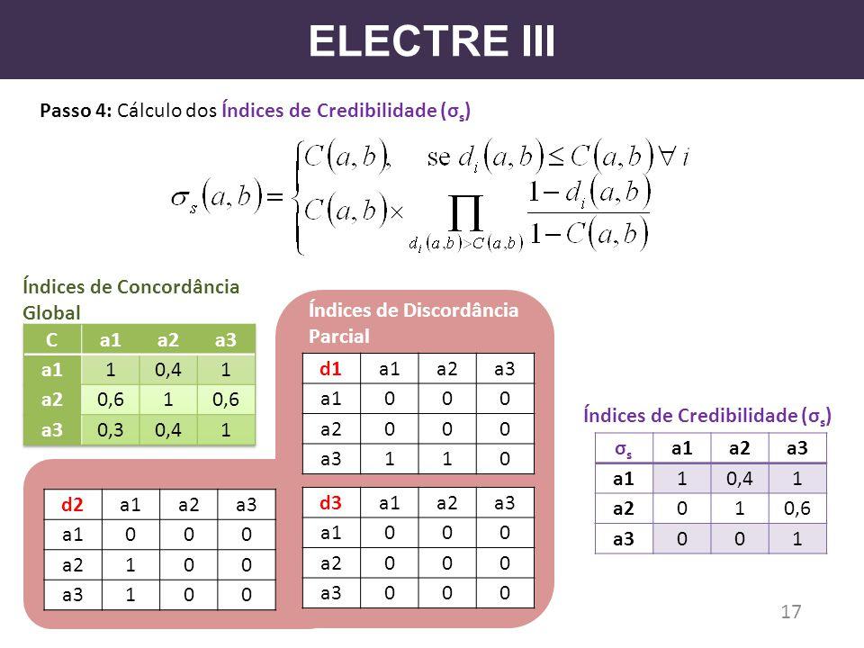 ELECTRE III Passo 4: Cálculo dos Índices de Credibilidade (σs)