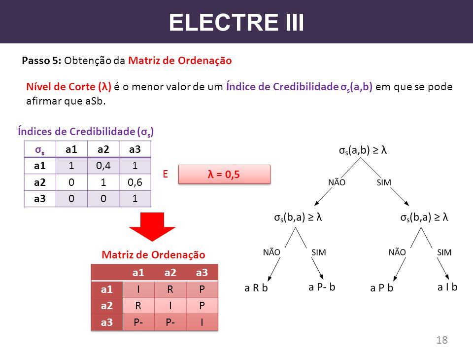 ELECTRE III Passo 5: Obtenção da Matriz de Ordenação