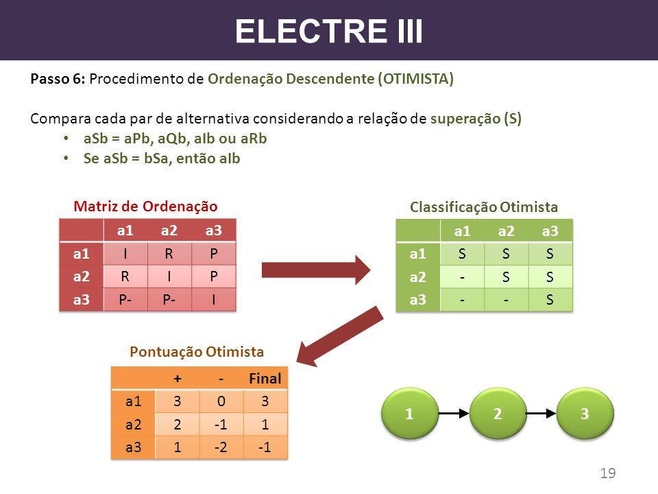 ELECTRE III Passo 6: Procedimento de Ordenação Descendente (OTIMISTA) Compara cada par de alternativa considerando a relação de superação (S)