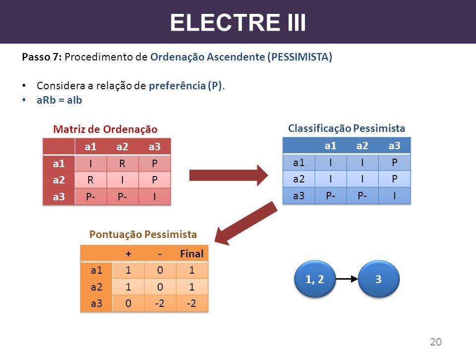 ELECTRE III Passo 7: Procedimento de Ordenação Ascendente (PESSIMISTA) Considera a relação de preferência (P).