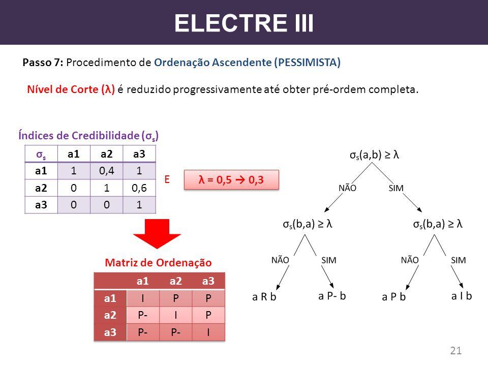 ELECTRE III Passo 7: Procedimento de Ordenação Ascendente (PESSIMISTA)