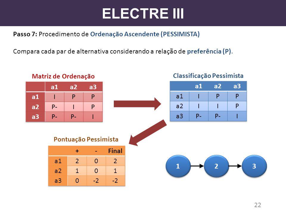ELECTRE III Passo 7: Procedimento de Ordenação Ascendente (PESSIMISTA) Compara cada par de alternativa considerando a relação de preferência (P).