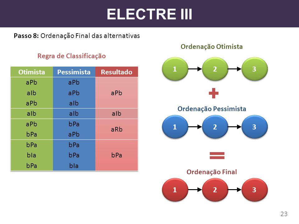 ELECTRE III Passo 8: Ordenação Final das alternativas. Ordenação Otimista. Regra de Classificação.