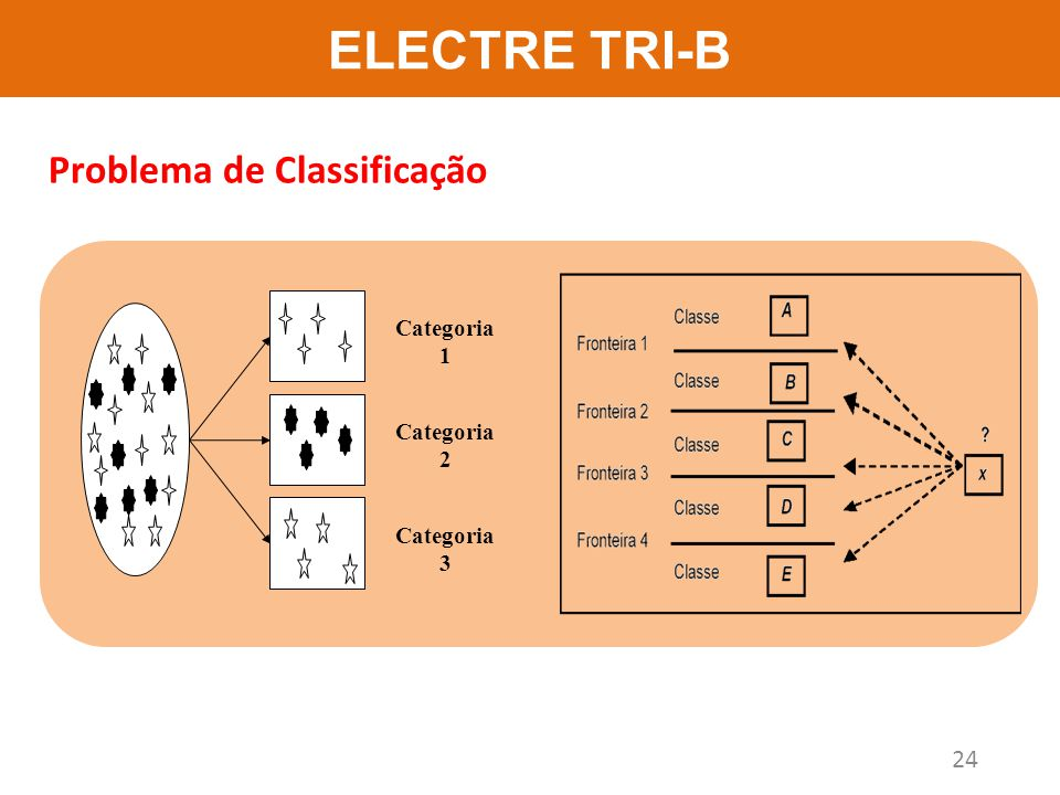 ELECTRE TRI-B Problema de Classificação Categoria 1 Categoria 2