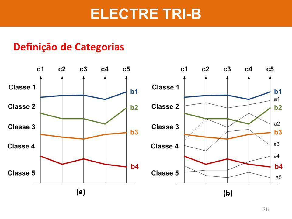 ELECTRE TRI-B Definição de Categorias (a) (b)
