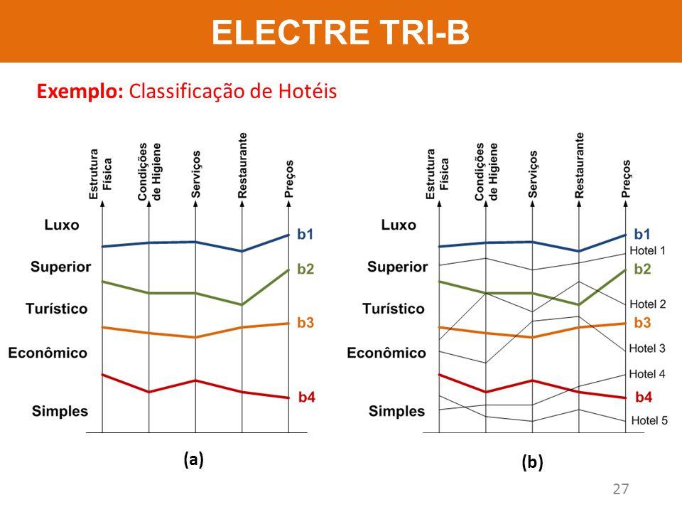 ELECTRE TRI-B Exemplo: Classificação de Hotéis (a) (b)