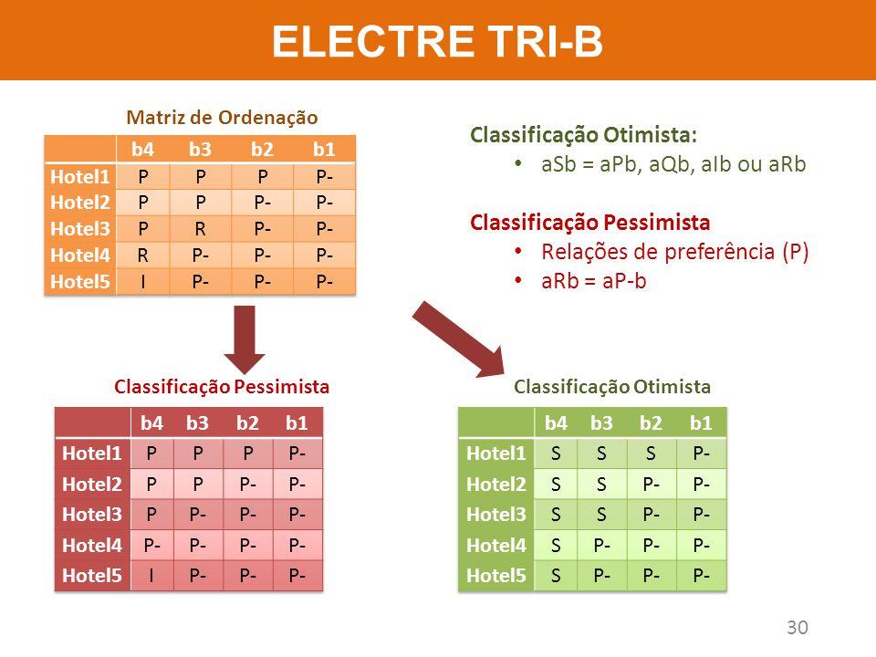 ELECTRE TRI-B Classificação Otimista: aSb = aPb, aQb, aIb ou aRb