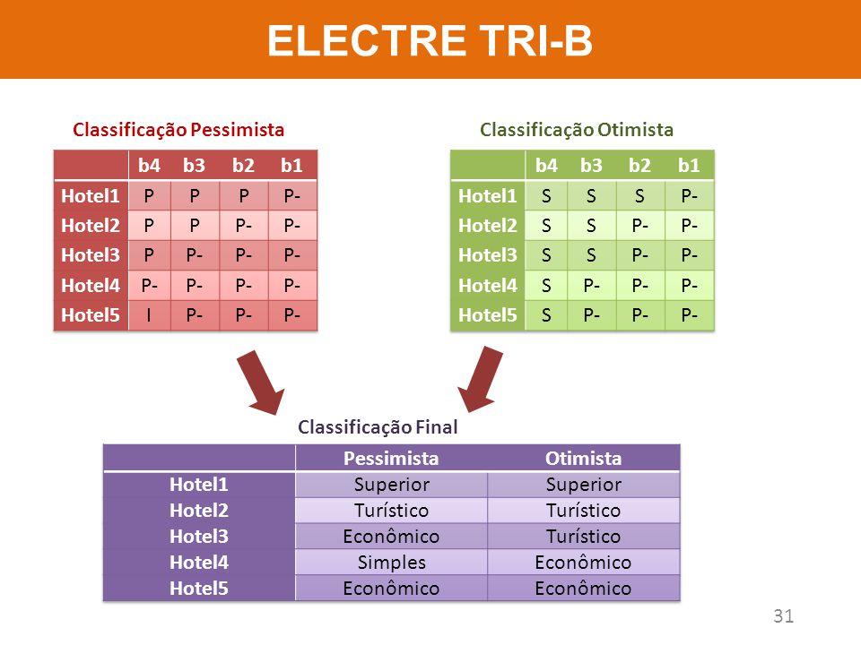 ELECTRE TRI-B Classificação Pessimista Classificação Otimista b4 b3 b2