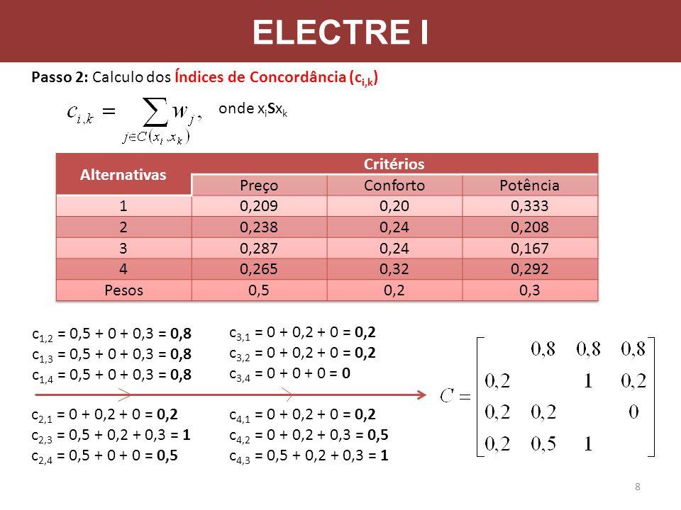 ELECTRE I Passo 2: Calculo dos Índices de Concordância (ci,k)