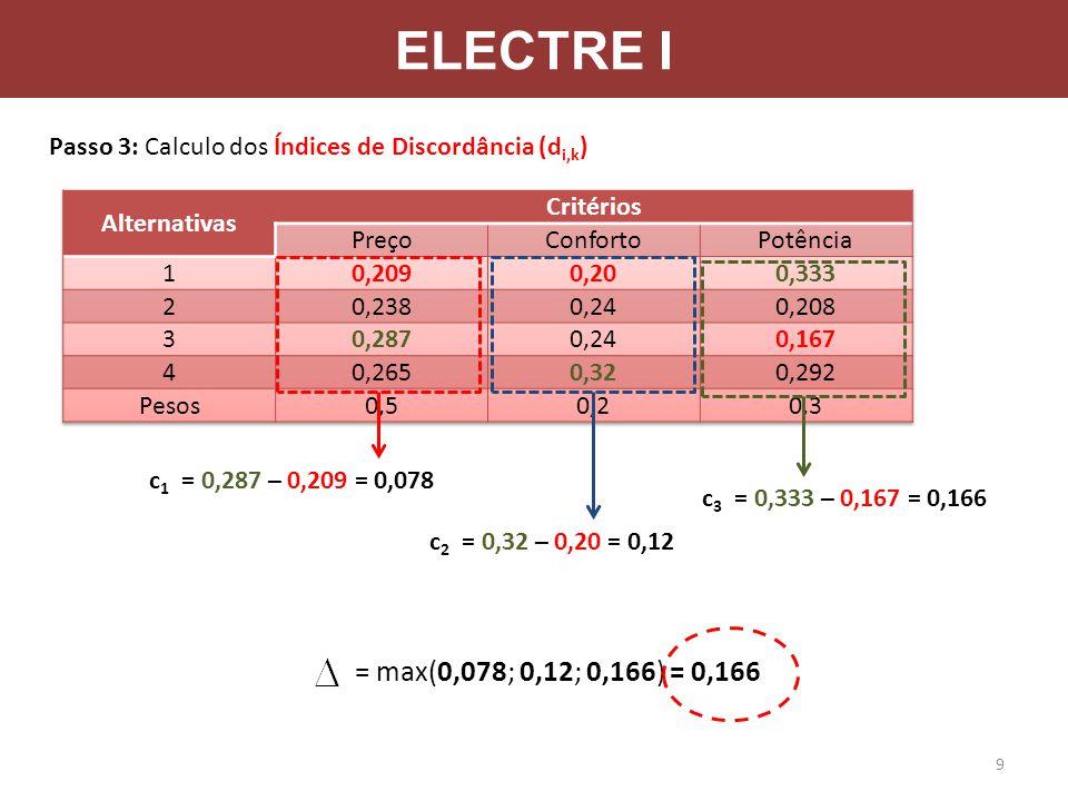 ELECTRE I Passo 3: Calculo dos Índices de Discordância (di,k) Alternativas. Critérios. Preço. Conforto.