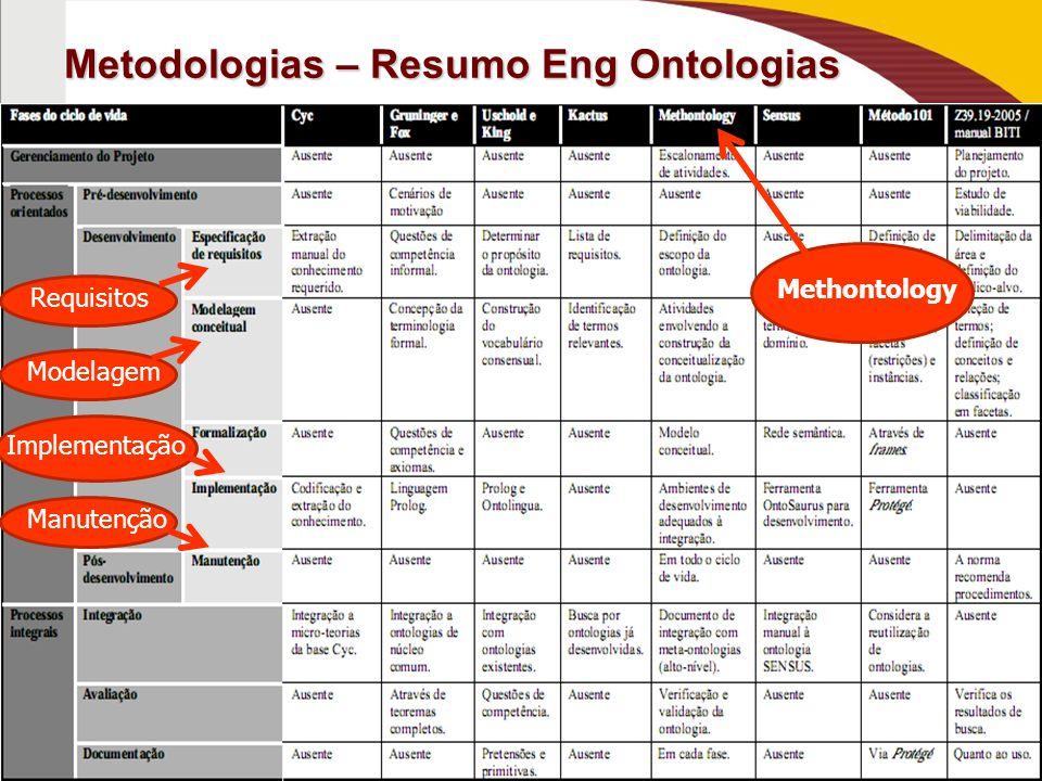 Metodologias – Resumo Eng Ontologias