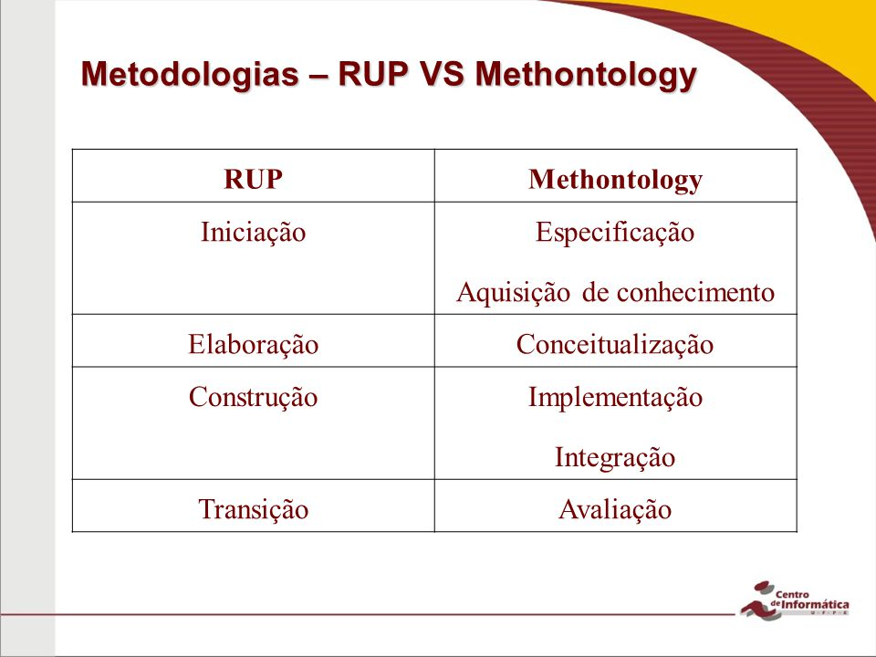Metodologias – RUP VS Methontology