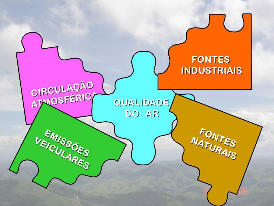 FONTES INDUSTRIAIS CIRCULAÇÃO ATMOSFÉRICA QUALIDADE DO AR FONTES NATURAIS EMISSÕES VEICULARES