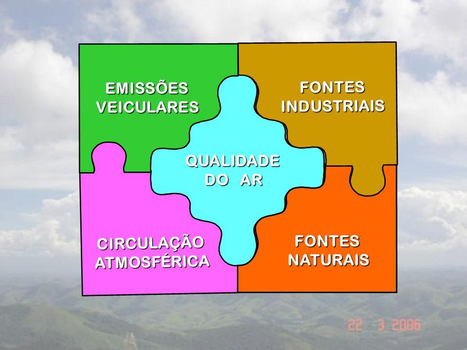 FONTES INDUSTRIAIS EMISSÕES VEICULARES QUALIDADE DO AR CIRCULAÇÃO ATMOSFÉRICA FONTES NATURAIS