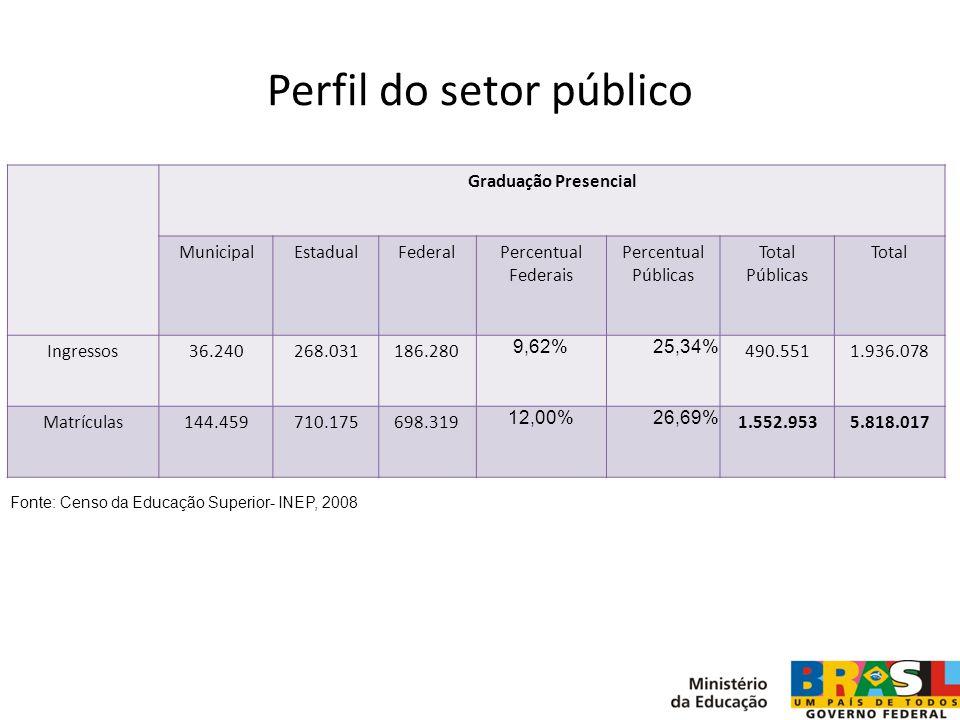 Perfil do setor público